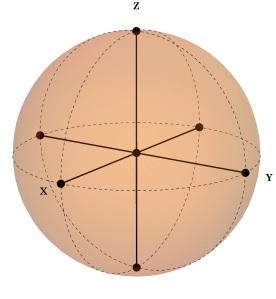 BlochSphere